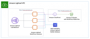 Deploying a highly available WordPress site on Amazon Lightsail, Part 4: Increasing performance and scalability with a Lightsail load balancer