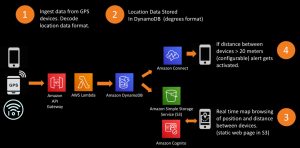 Creating a serverless GPS monitoring and alerting solution