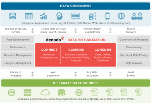 Driving Hybrid Cloud Analytics with Amazon Redshift and Denodo Data Virtualization