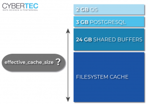Hans-Juergen Schoenig: effective_cache_size: What it means in PostgreSQL
