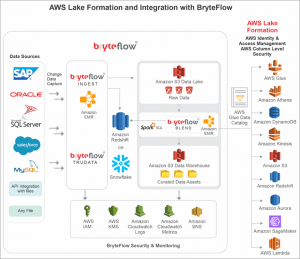 How to Create a Continually Refreshed Amazon S3 Data Lake in Just One Day