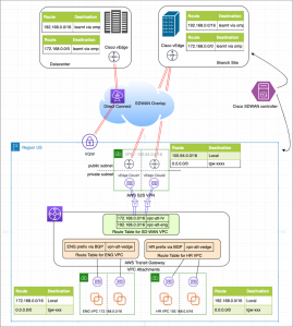 Exploring Architectures with Cisco SD-WAN and AWS Transit Gateway