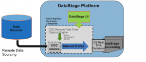 Feed your data lake with change data capture for real-time integration and analytics
