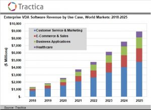 Virtual Digital Assistant Use Cases Expand in the Enterprise Sector, Driving Software Revenue to $8.9 Billion in 2025