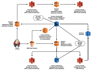Simplify ETL data pipelines using Amazon Athena's federated queries and user-defined functions