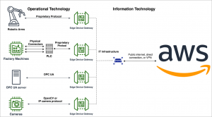 Connecting Operational Technology to AWS Using the EXOR eXware707T Field Gateway
