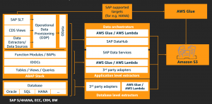 Building data lakes with SAP on AWS