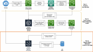 Training the Amazon SageMaker object detection model and running it on AWS IoT Greengrass – Part 3 of 3: Deploying to the edge