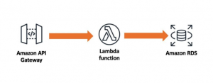 Using Amazon RDS Proxy with AWS Lambda