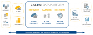 Turning Data into a Key Enterprise Asset with a Governed Data Lake on AWS