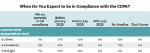 Only 8% of Companies Are Ready for CCPA