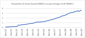 Cloud-based DBMS's popularity grows at high rates