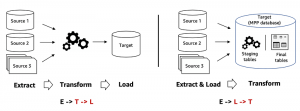ETL and ELT design patterns for lake house architecture using Amazon Redshift: Part 1