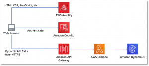 10 Things Serverless Architects Should Know