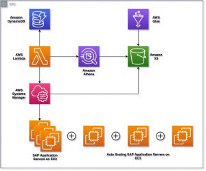 Using AWS to enable SAP Application Auto Scaling
