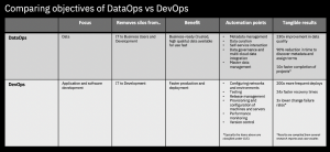 The difference between DataOps and DevOps and other emerging technology practices.