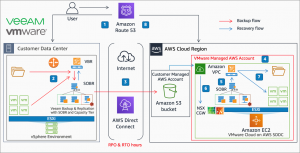 How to Achieve On-Demand Disaster Recovery with VMware Cloud on AWS and Veeam Cloud Tier
