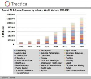 Artificial Intelligence Software Market to Reach $126.0 Billion in Annual Worldwide Revenue by 2025