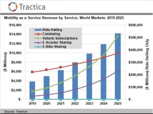 Mobility as a Service is Being Spurred by Urban Population Growth with Global Revenue Expected to Reach $563.3 Billion by 2025