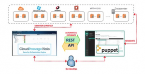 Tackling security with CloudPassage Halo and Puppet
