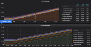 How to Simplify AWS Monitoring with Logz.io's Fully Managed ELK Stack and Grafana