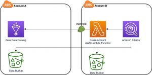 Cross-account AWS Glue Data Catalog access with Amazon Athena