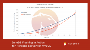 InnoDB Flushing in Action for Percona Server for MySQL