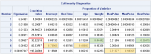 Collinearity in regression: The COLLIN option in PROC REG