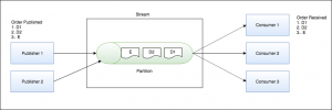How Behalf Met its Streaming Data Scaling Demands with Amazon Managed Streaming for Apache Kafka