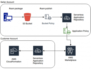 Listing Serverless Applications with Your Amazon Machine Images on AWS Marketplace