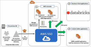 Enabling AWS Single Sign-On Service (SSO) Integration with Databricks Control Plane