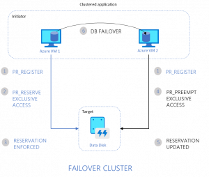 Announcing the preview of Azure Shared Disks for clustered applications