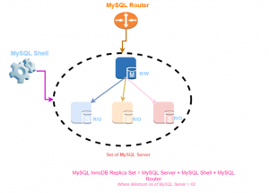 How to Deploy and using MySQL InnoDB Replica Set in Production ?