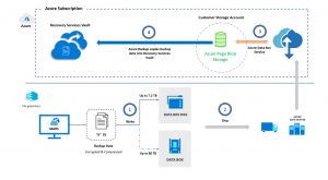 Azure Offline Backup with Azure Data Box now in preview