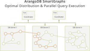 Neo4j Fabric: Scaling out is not only distributing data