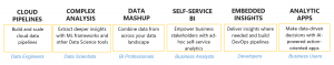 How Sisense Simplifies Complex Data Analytics for Analysts and Developers