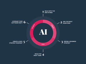 How to Solve the Biggest Challenges in Enterprise AI