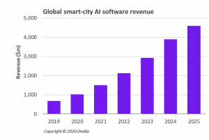 Global smart-city artificial intelligence software revenue set to rise sevenfold by 2025, spurred by advancing AI and connectivity technologies