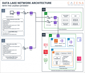 Accelerating Apache and Hadoop Migrations with Cazena's Data Lake as a Service on AWS