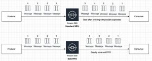 Application Integration Using Queues and Messages