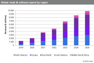 AI-enabled retail software revenue to rise nearly eightfold by 2025