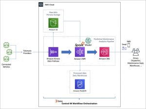 How to Orchestrate a Data Pipeline on AWS with Control-M from BMC Software