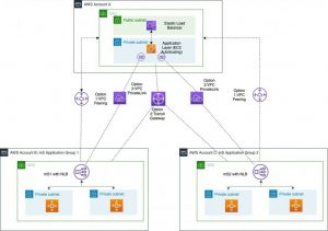 Using VPC Sharing for a Cost-Effective Multi-Account Microservice Architecture