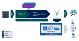 Introducing incremental enrichment in Azure Cognitive Search