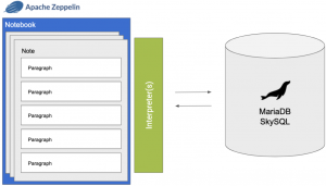 Create beautiful data with MariaDB SkySQL and Apache Zeppelin