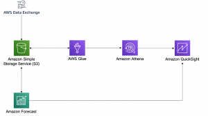 Query, visualize, and forecast TruFactor web session intelligence with AWS Data Exchange