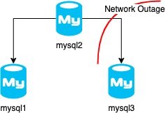 MySQL Group Replication –  Partial Network Failure Performance Impact