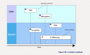 What Is an Enterprise Architecture Roadmap?