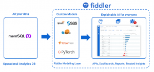 Explainable Churn Analysis with MemSQL and Fiddler