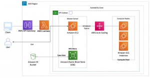Using AWS ParallelCluster with a serverless API
